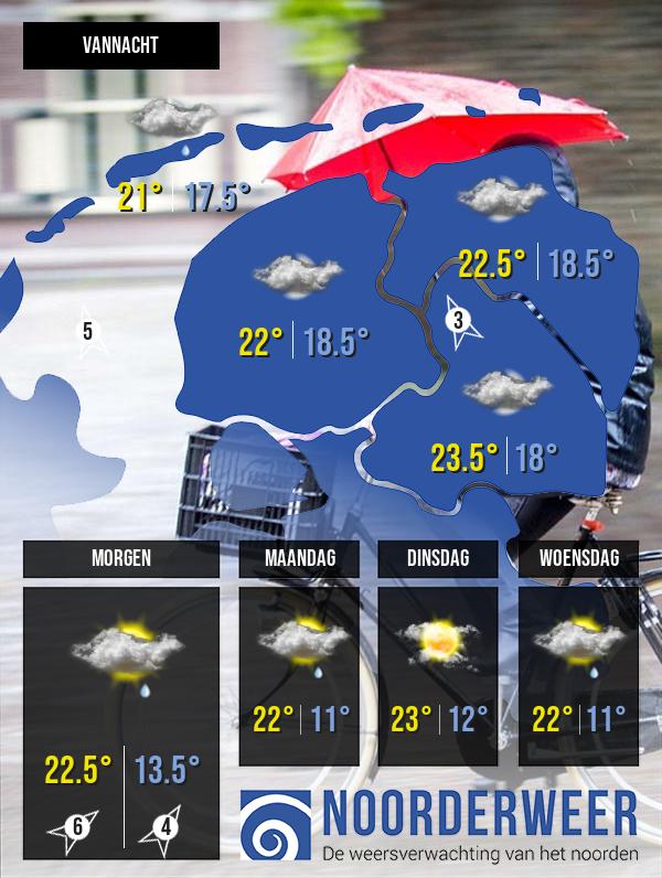 Klik op deze afbeelding voor de uitgebreide weersverwachting van Noorderweer
