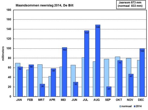 Hoeveelheid neerslag in 2014 per maand in De Bilt