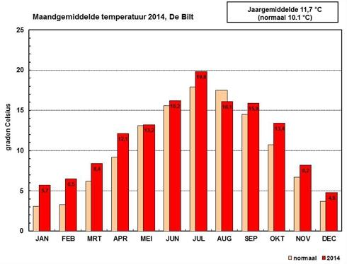 Maandgemiddelde temperatuur in 2014 in De Bilt
