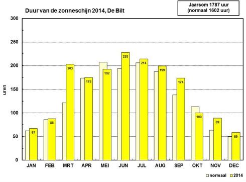 Duur van de zonneschijn in 2014 per maand in De Bilt